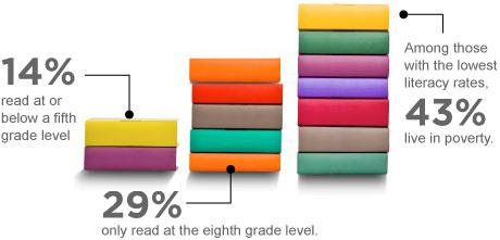 Literacy chart